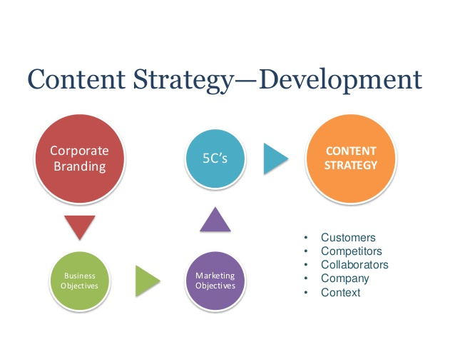 Content marketing by Mystic Web Designs